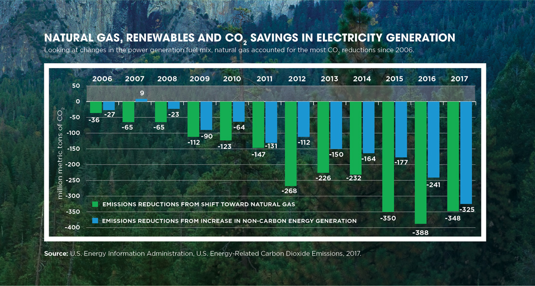 Chart: Electricity Generation CO2 savings from changes in the fuel mix