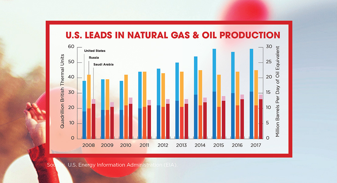 Chart: US Leading in natural gas and oil production
