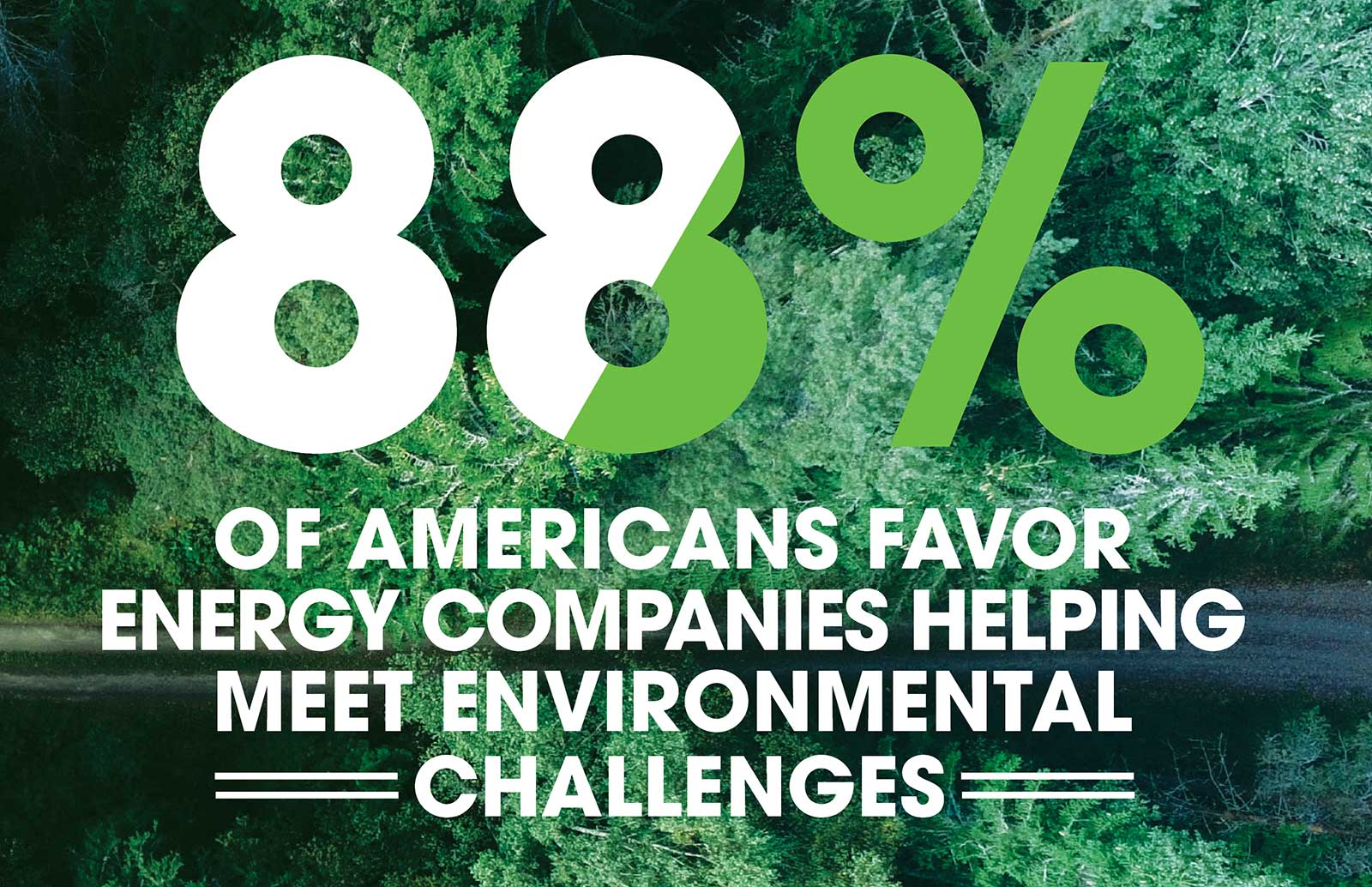 88% Of americans favor energy companies helping meet environmental  challenges