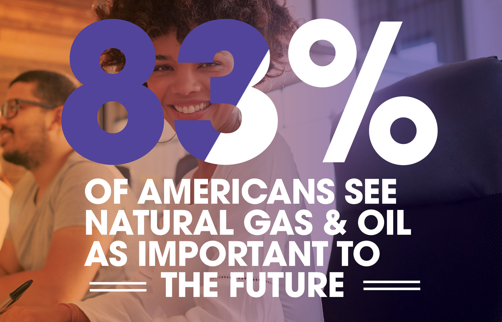 83% of Americans see natural gas and oil as important to the future